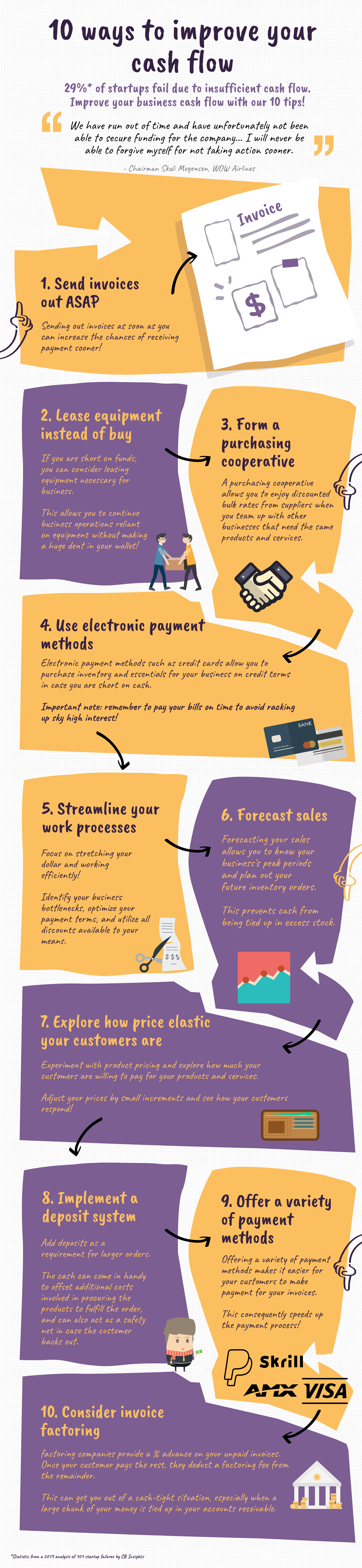 10 methods to improve cash flow are captured in this info graphic, including optimizing business processes and implementing a deposit system for bigger orders