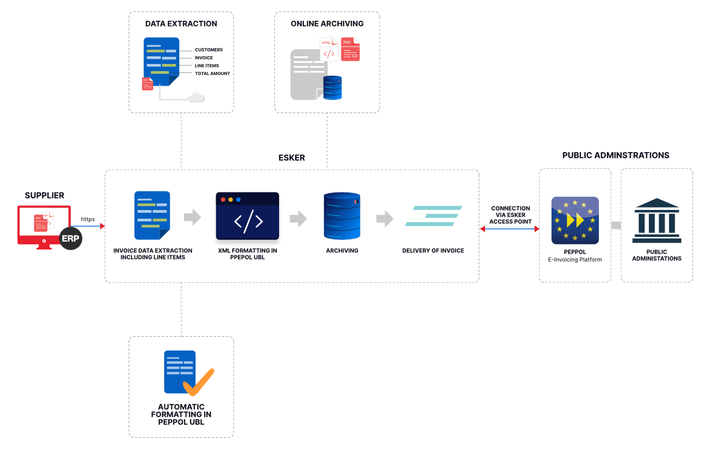 E-Invoicing Process Flow