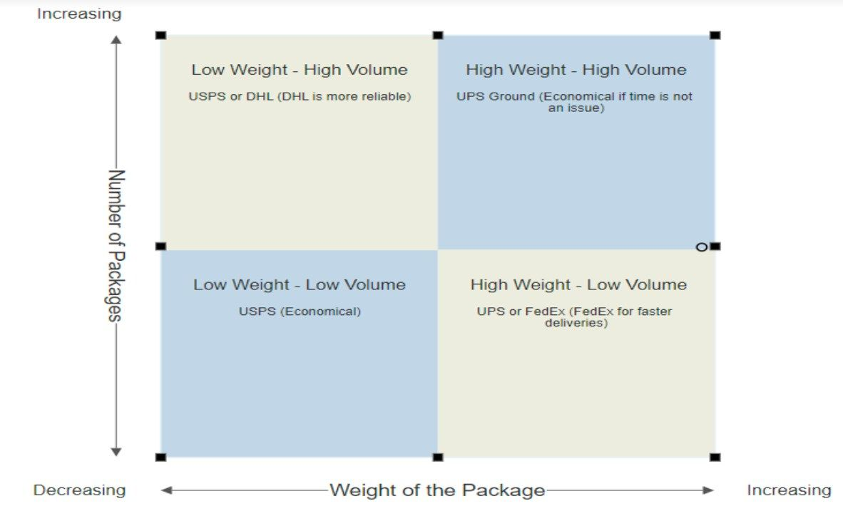 Comparison based on package size and weight between FedEx, UPS, USPS & DHL