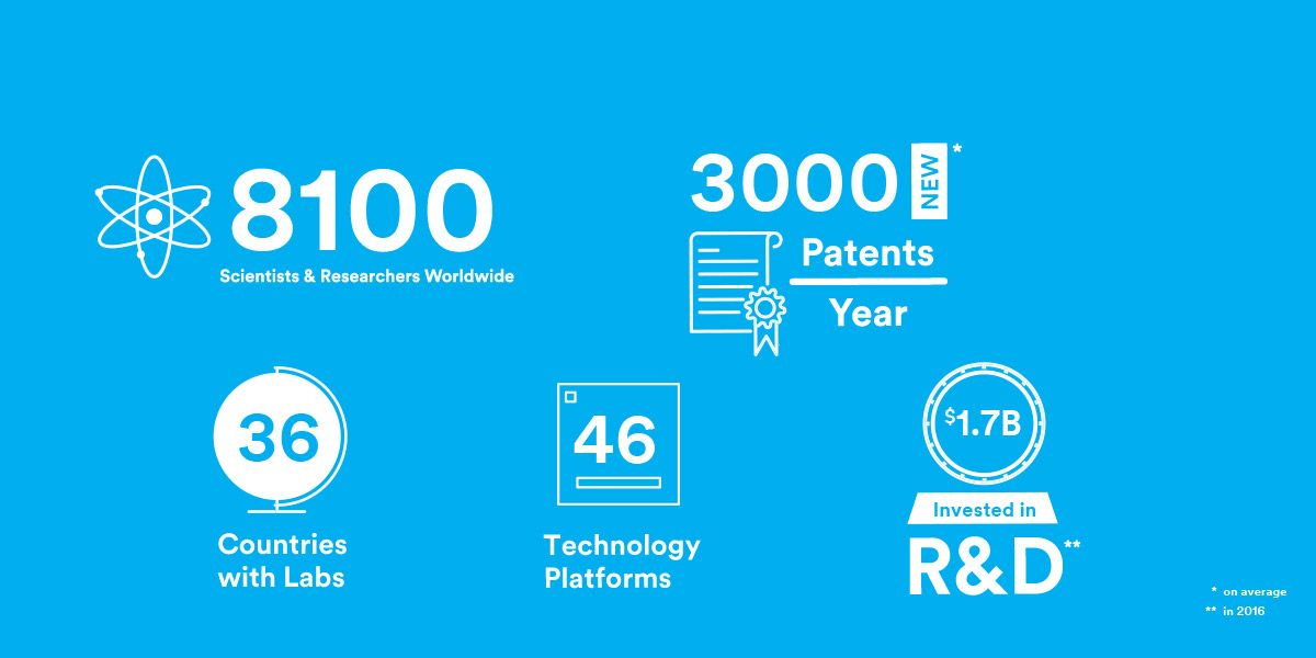 3M's Research and Development at a glance