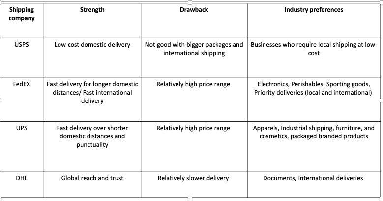 Comparison chart USPS Vs FedEx Vs UPS Vs DHL