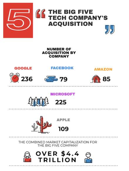 The number of acquisition by Top 5 Tech Company