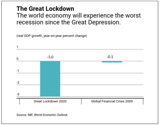 Bar Chart showing the world's economic outlook during COVID-19 pandemic
