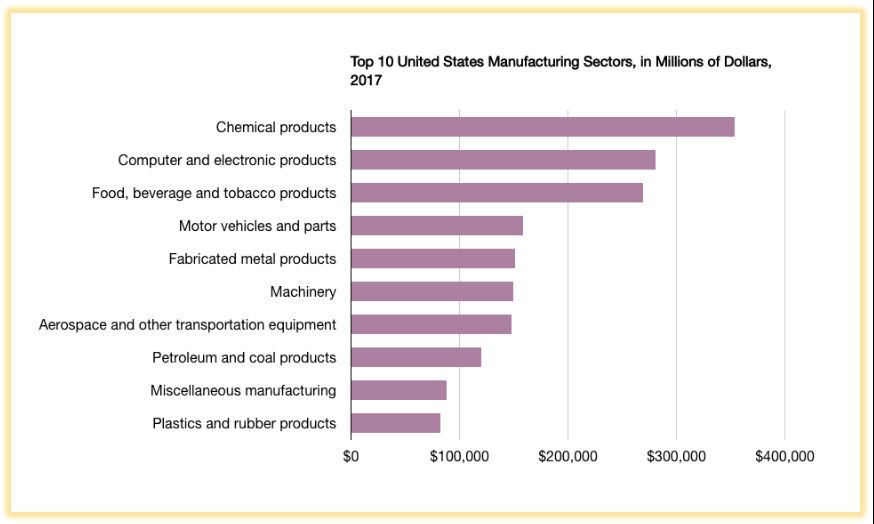 Bar chart showing the top 10 manufacturing sectors in America for the year 2017