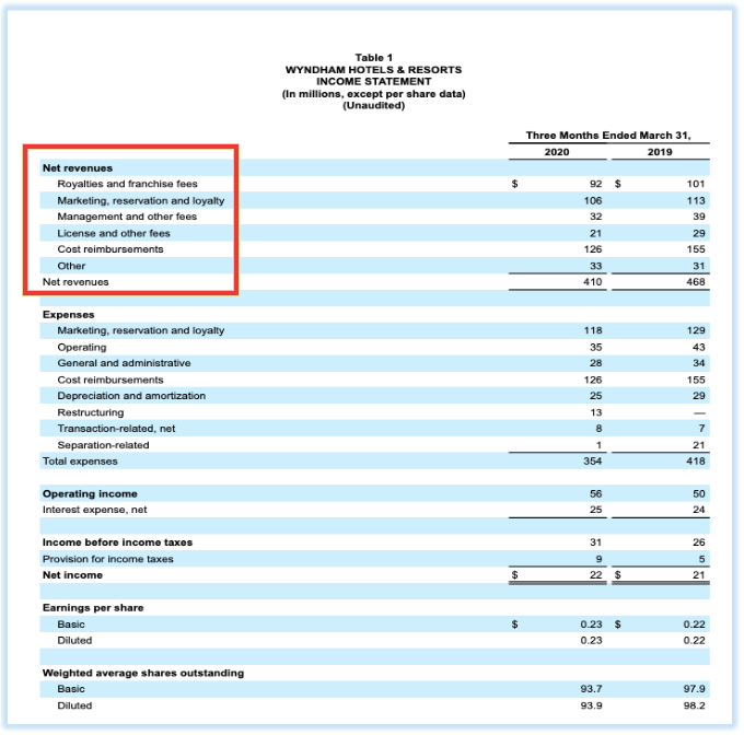 Wyndham Hotels and Resorts's income statement