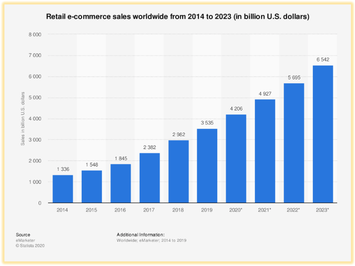 Sales of e-commerce worldwide from 2014 to 2023