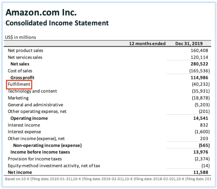 Amazon's income statement for the year 2019