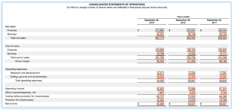 Apple Inc's income statement