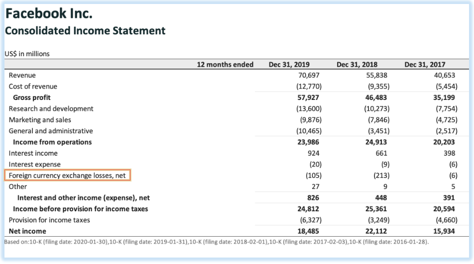 Facebook's income statement