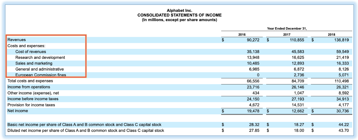 Consolidated Statement of Income by Alphabet Inc.