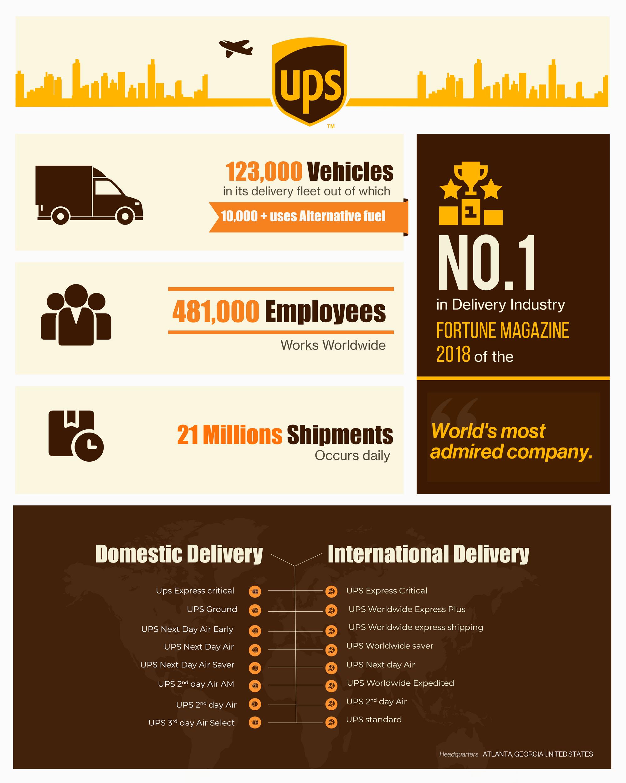 UPS Infographic