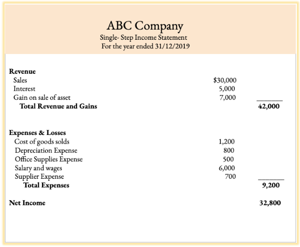 ABC Company single-step income statement for the year 2019