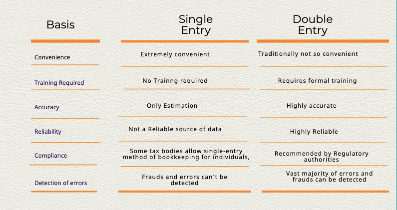 Comparison between Double entry and Single entry accounting system