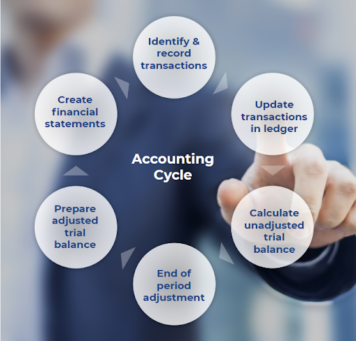 The six steps of an accounting cycle.