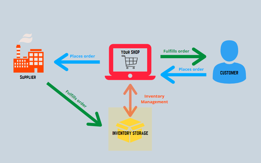 A simplified order process flow of a traditional business that holds inventory.
