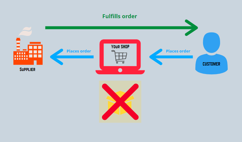 A simplified order process flow of a drop shipping business that does not hold inventory.