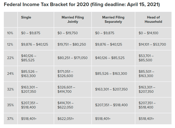 Source: SmartAsset|Federal Income Tax Bracket For 2020