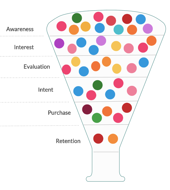 The different stages of a sales funnel