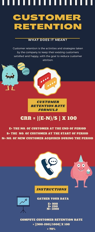 Infographic related to customer retention
