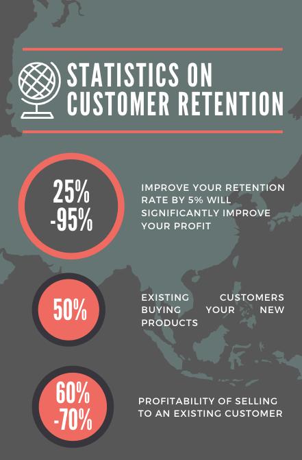 Statistics on importance of customer retention