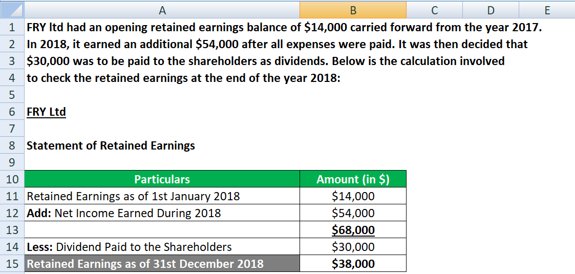 Template for Statement of Retained Earnings