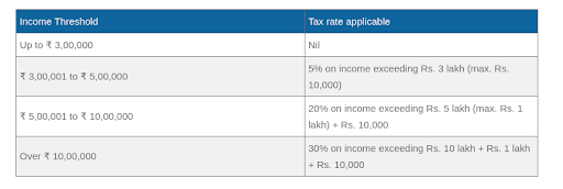 Tax Rates for Senior Citizens