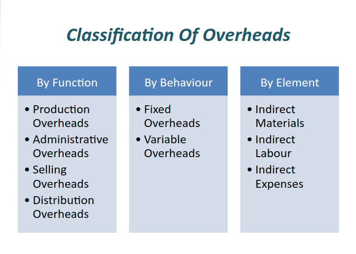 Source: Slide Player|Classification of overheads