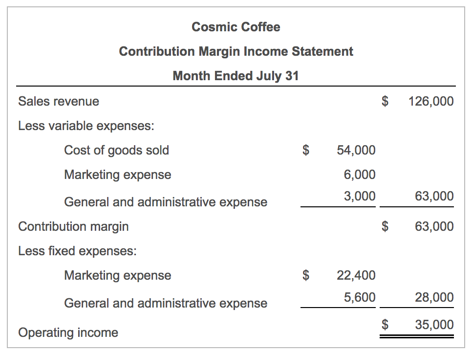 Source: Chegg| Contribution Margin Income statement