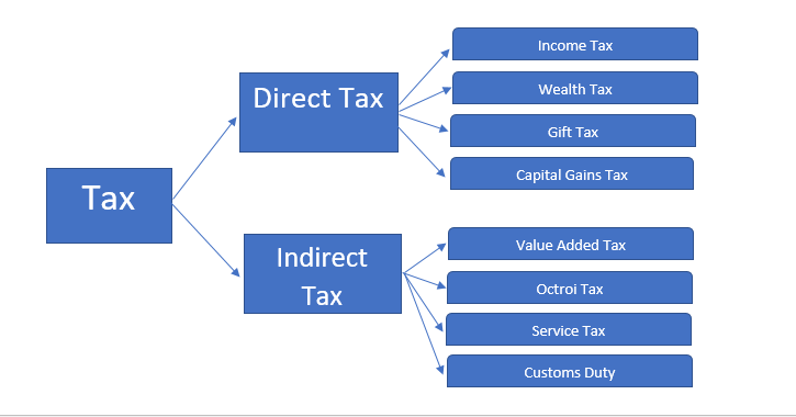 Income tax types in India