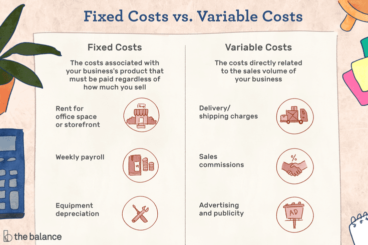 Source: The Balance Small Business| Fixed vs variable costs