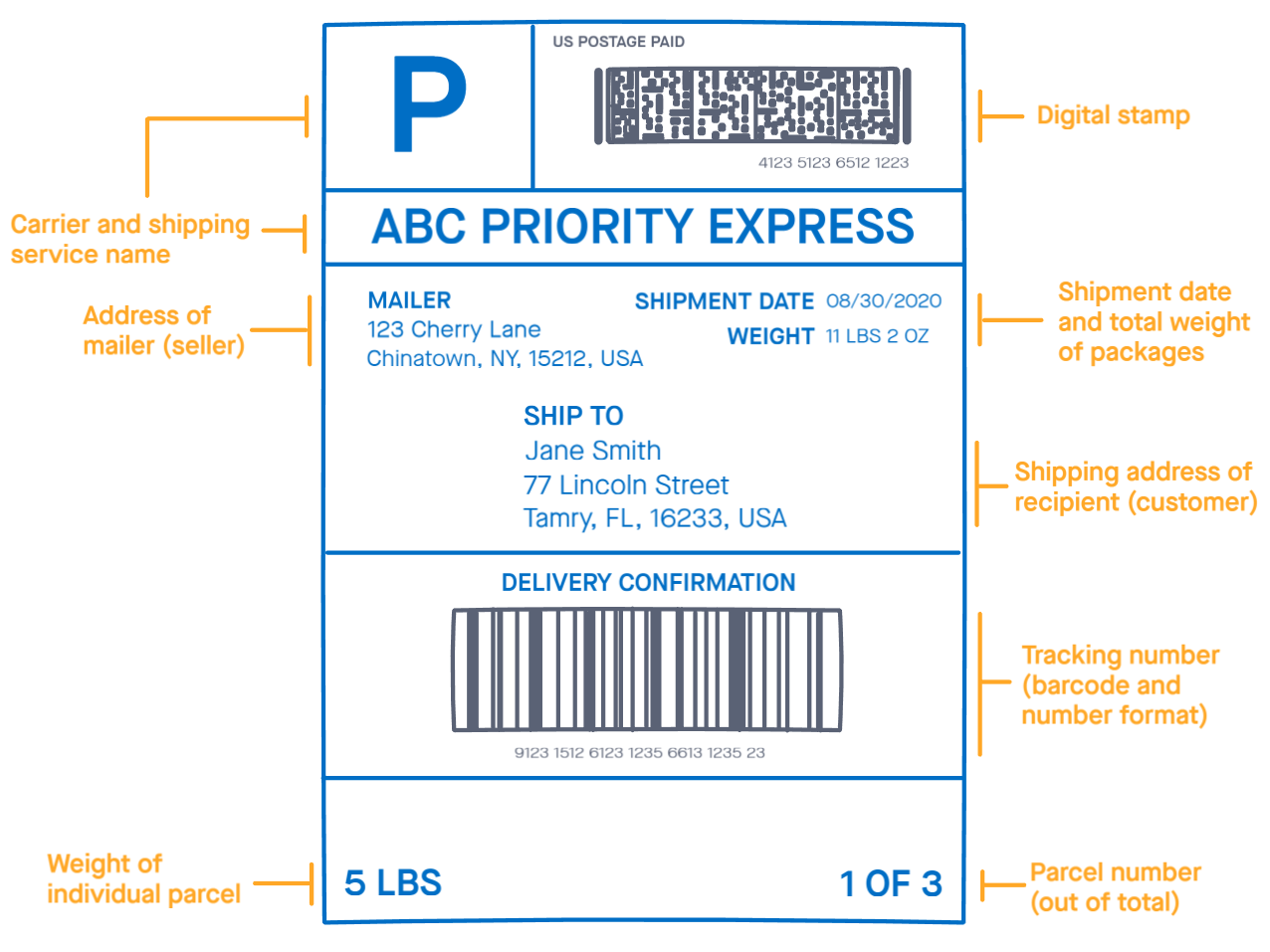 The shipping label is mostly used by the carrier service and contains important information such as tracking number, postal details and address of the recipient.
