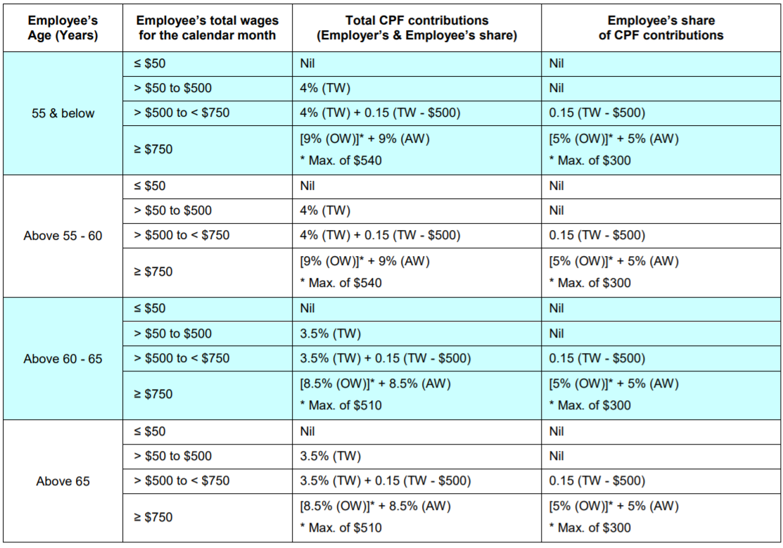 CPF Contribution Rates for 1st and 2nd year Singapore Permanent Residents