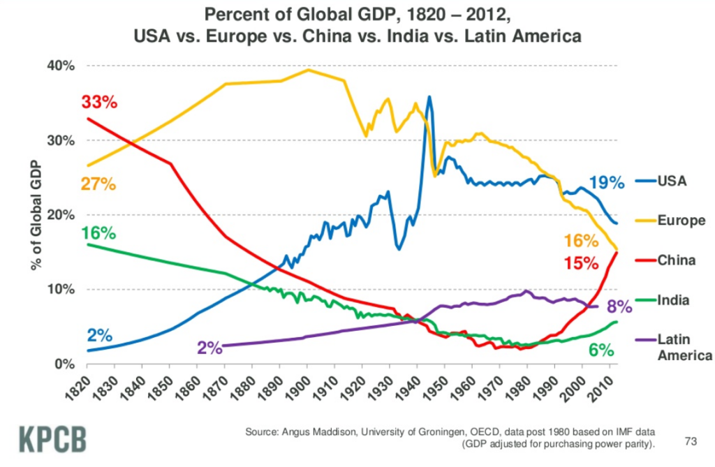 Global GDP comparison 1820-2012: USA vs. Europe vs. China vs. India vs. Latin America |Source: Wikipedia Commons