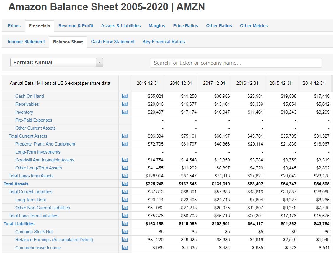 Retained Earnings of Amazon