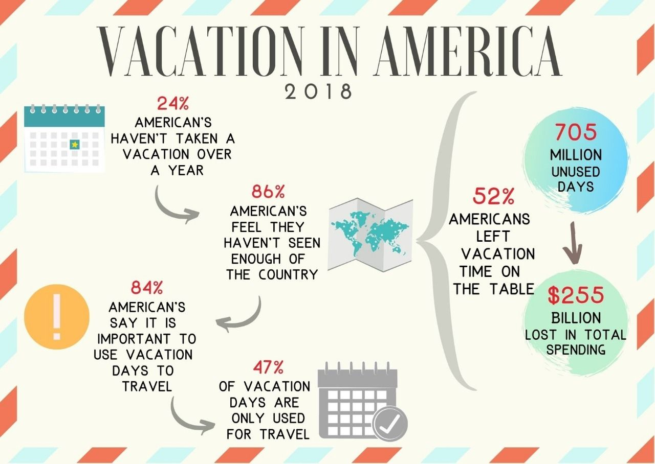 Truth about Vacation Leave in America
