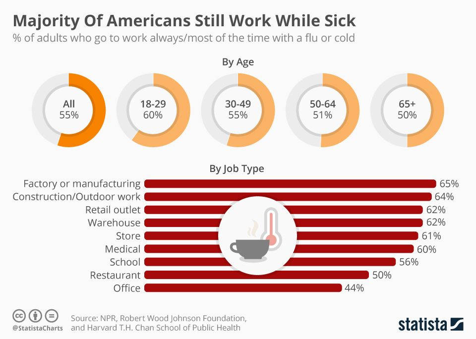 Statistics on who is more likely to work even when they are sick (Source: Statista)