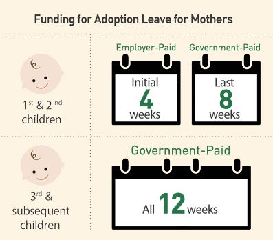Adoption Leave and Funding for Mothers (Source: heybaby.sg)