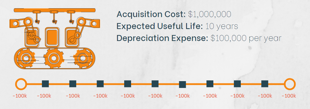 $100,000 is the Depreciation Expense of the Assembly Line per year