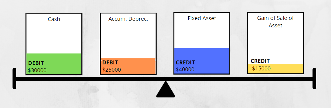If a gain is realized from the sales, Credit the difference to Gain account, reverse all balance in Fixed Asset and Accumulated Depreciation  Debit the cash received