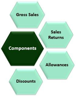 Components of Net Sales