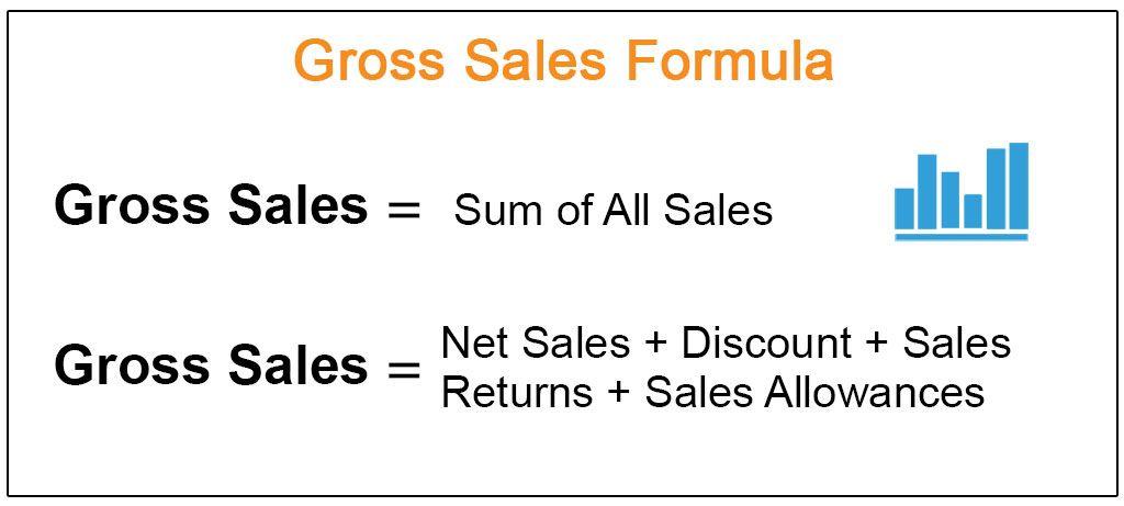Gross Sales Formula