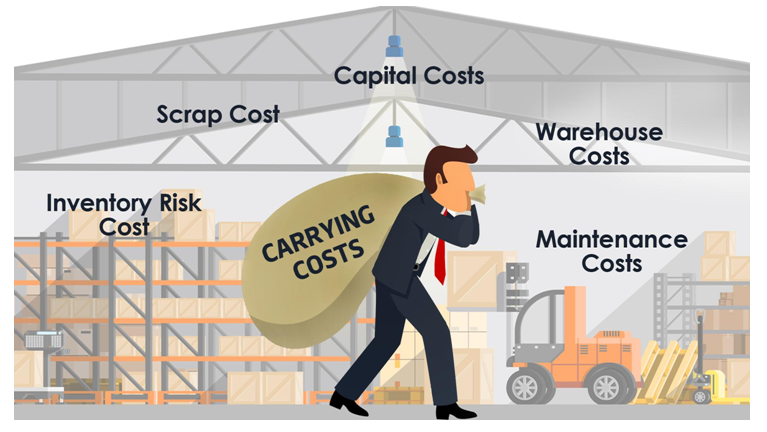 Various Types of Costs