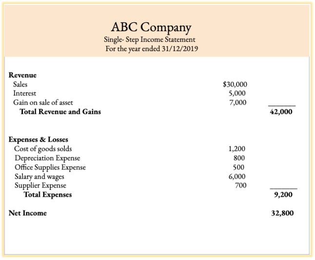 Example of an Income Statement