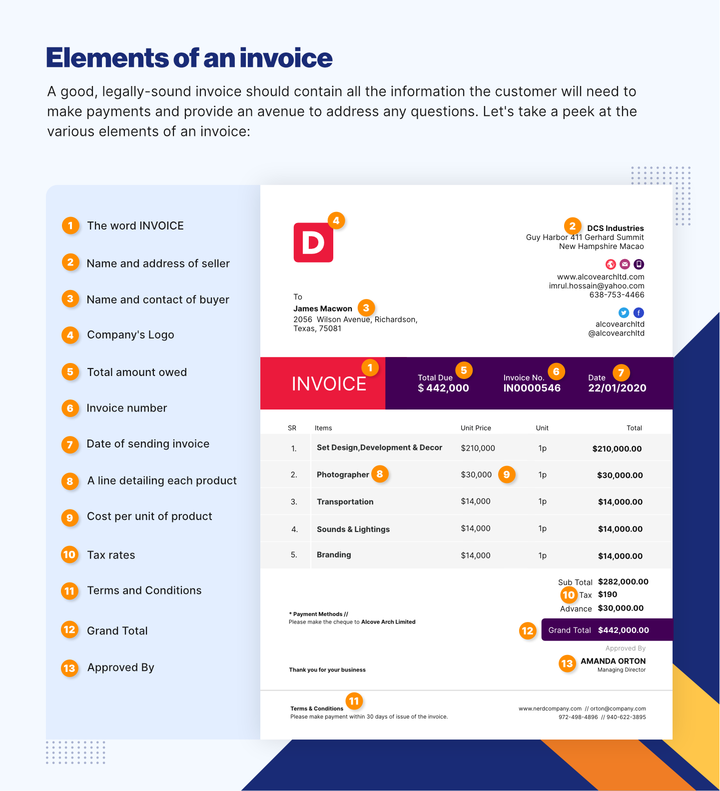Elements of an Invoice