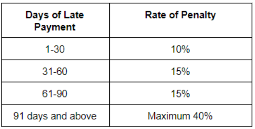 Late SST payment penalty