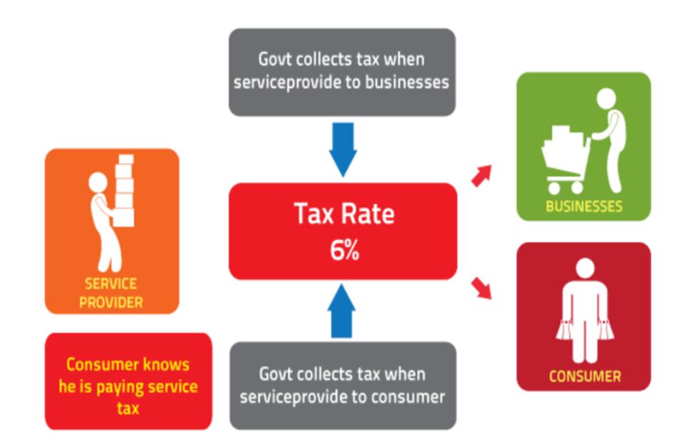 Service Tax process flow