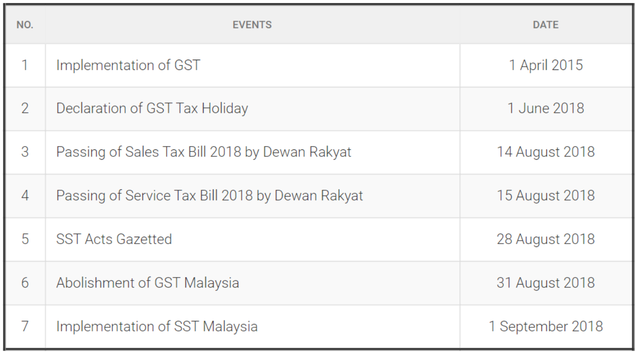 Chronology of events to SST implementation