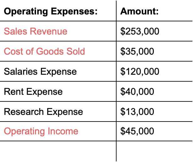 Operating Expense