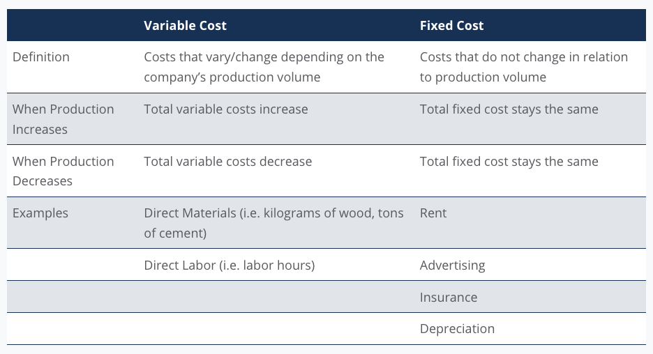 Variable Cost VS. Fixed Cost