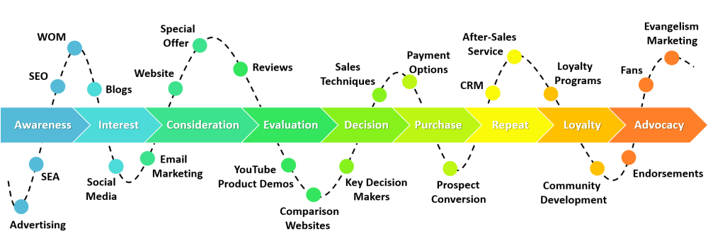 Sales Customer Journey